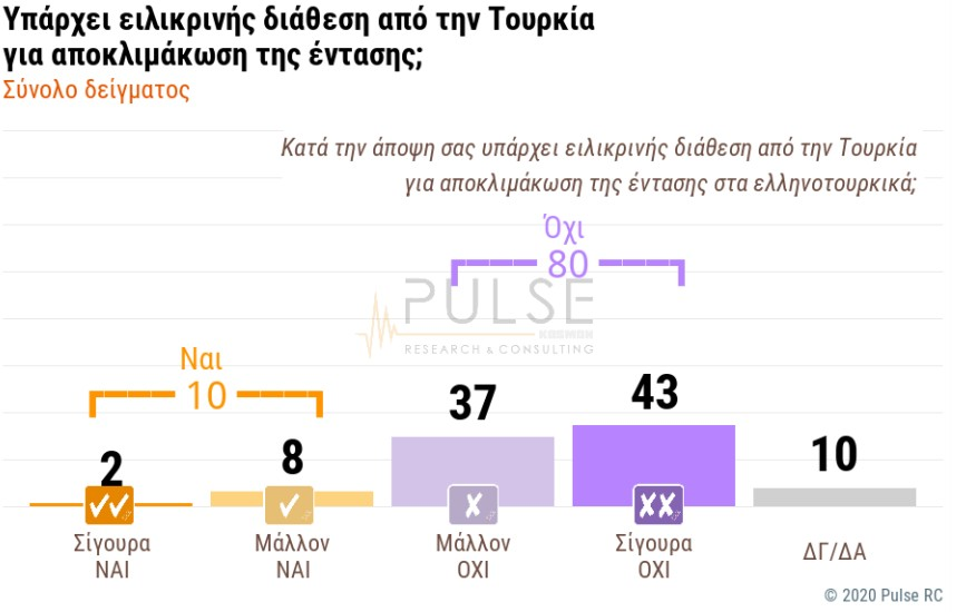 Δημοσκόπηση: «Ψήφος εμπιστοσύνης» στην κυβέρνηση για ελληνοτουρκικά – Δεν πείθουν ΗΠΑ, Γερμανία 5