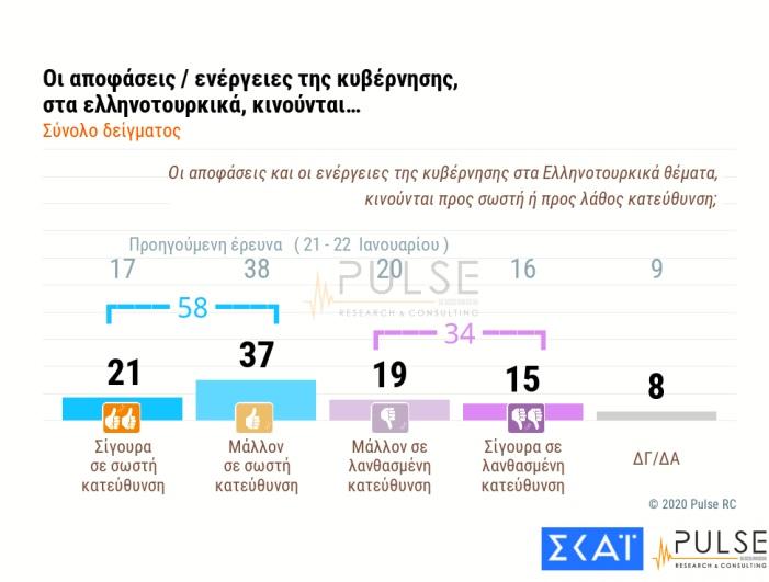 Δημοσκόπηση: «Ψήφος εμπιστοσύνης» στην κυβέρνηση για ελληνοτουρκικά – Δεν πείθουν ΗΠΑ, Γερμανία 3
