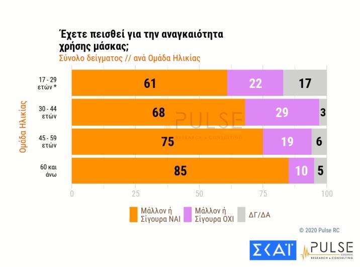 Δημοσκόπηση: «Ψήφος εμπιστοσύνης» στην κυβέρνηση για ελληνοτουρκικά – Δεν πείθουν ΗΠΑ, Γερμανία 19