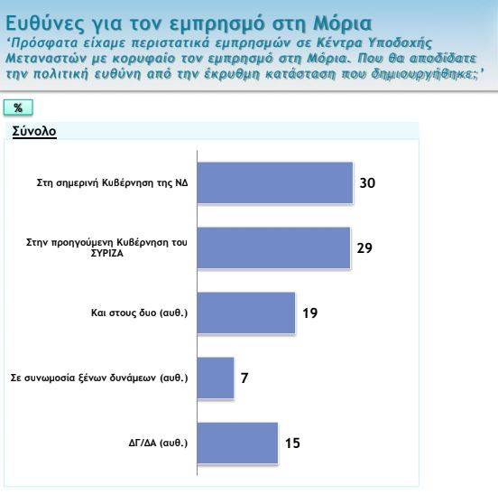 Δημοσκόπηση για μεταναστευτικού: Τι φταίει για την «έκρηξη» – Ευθύνες σε ΝΔ-ΣΥΡΙΖΑ για τον εμπρησμό της Μόριας 1