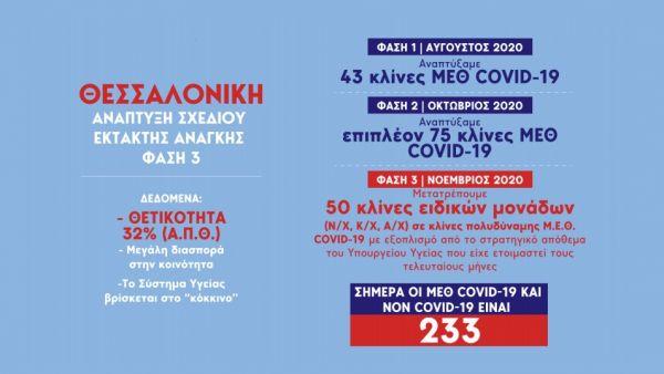 Κοροναϊός : Στο μικροσκόπιο Αττική και Β. Ελλάδα – Νέα μέτρα… εν μέσω lockdown; 21