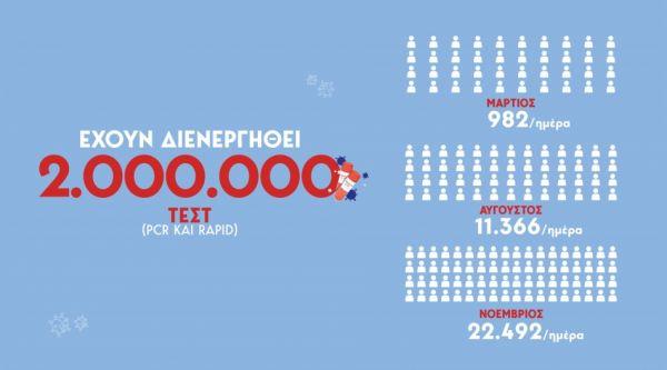 Κοροναϊός : Στο μικροσκόπιο Αττική και Β. Ελλάδα – Νέα μέτρα… εν μέσω lockdown; 15