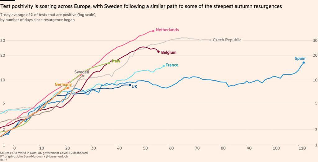 Σουηδία : Η αύξηση των κρουσμάτων δοκιμάζει τη στρατηγική της χώρας 5
