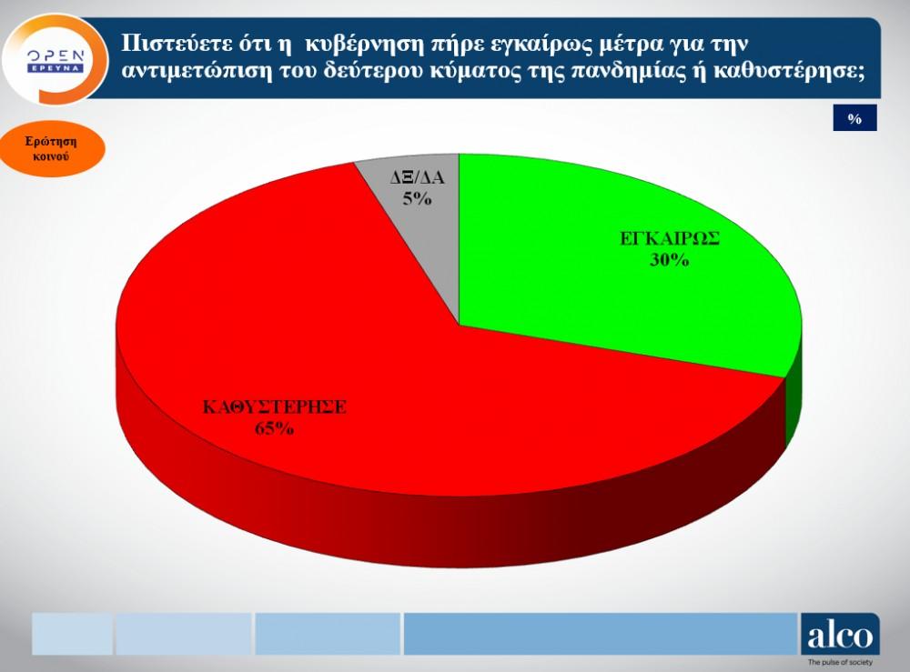 Δημοσκόπηση : Τι λένε οι πολίτες για τα νέα μέτρα – Η διαφορά ανάμεσα σε ΝΔ και ΣΥΡΙΖΑ 1