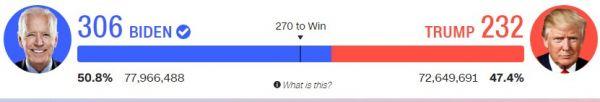 Προεδρικές εκλογές ΗΠΑ : Προς θριαμβευτική νίκη ο Μπάιντεν – Κέρδισε και τη Τζόρτζια 1