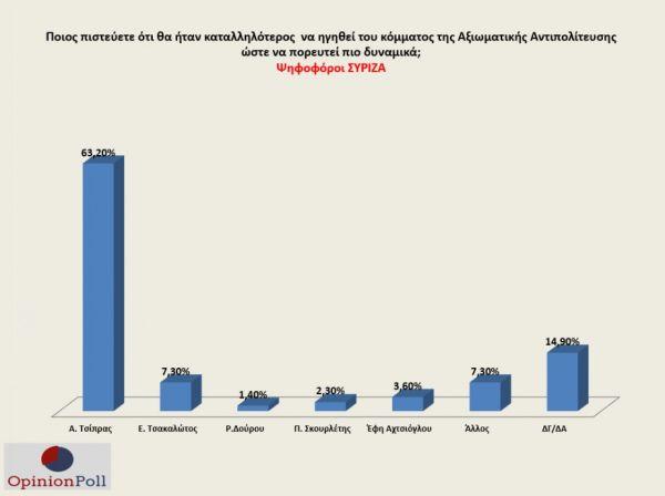 Δημοσκόπηση : Πώς αξιολογούνται οι υπουργοί – Τι δείχνει για την ηγεσία της Κεντροαριστεράς 1